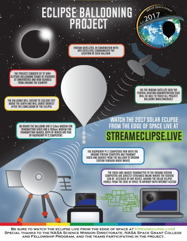 Ballooning Project Infographic.jpg