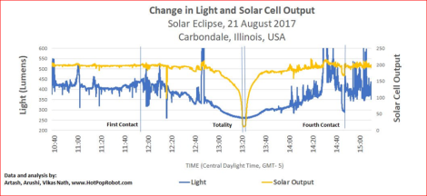 light and solar output