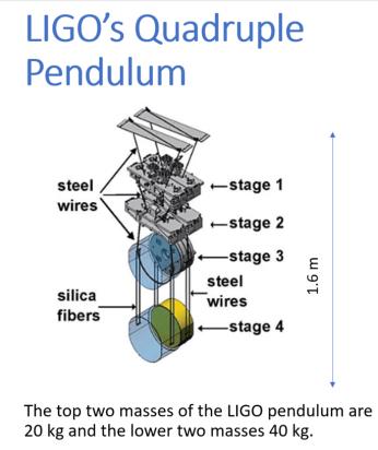 ligo pendulum