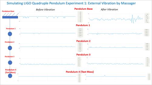 Home Experiment: How does Quadruple Pendulum isolate LIGO