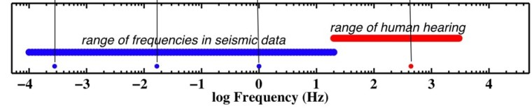 seismic vibrations frequency
