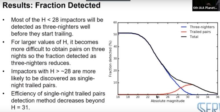 LSST - fractions