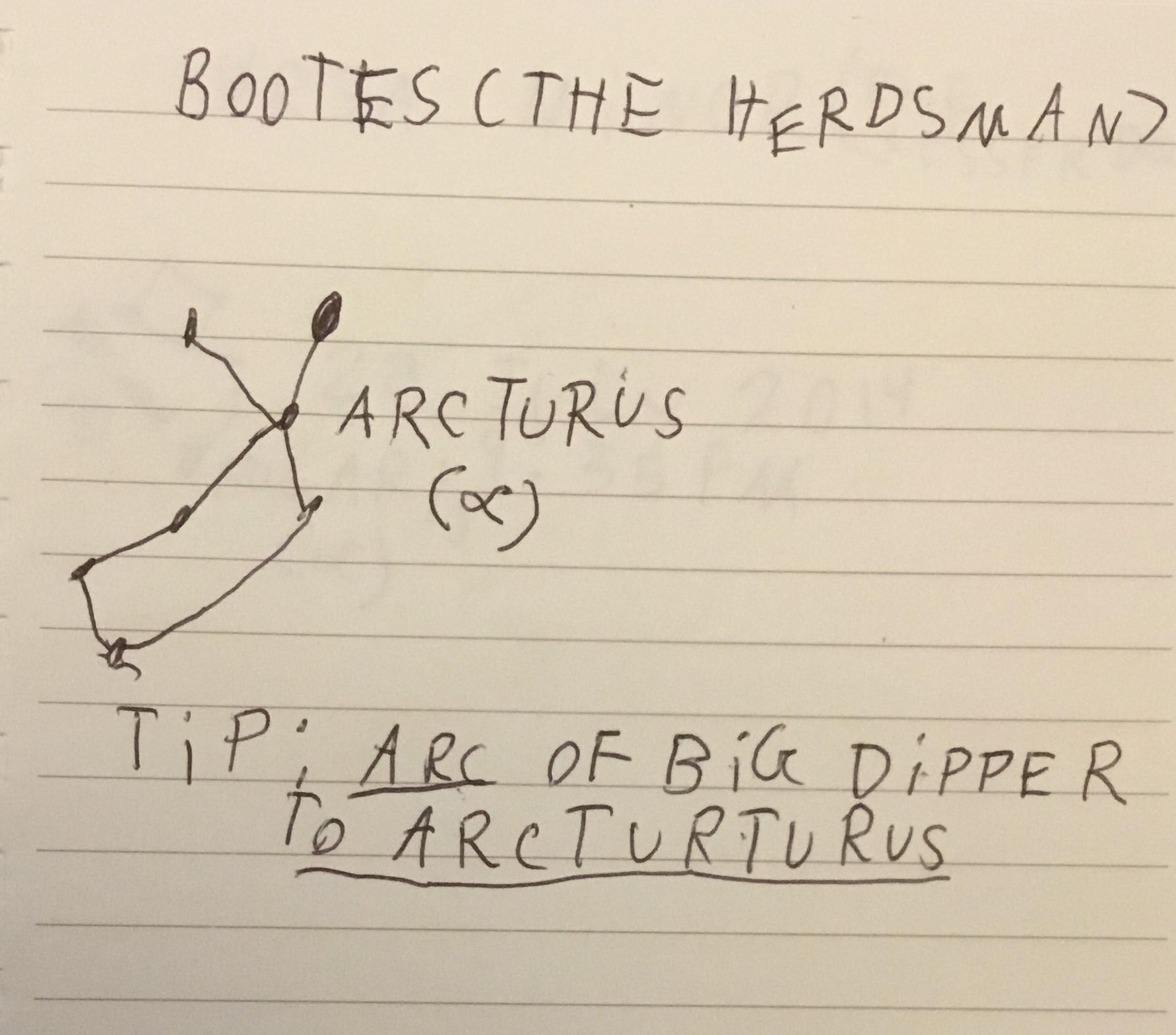 Boots Constellation